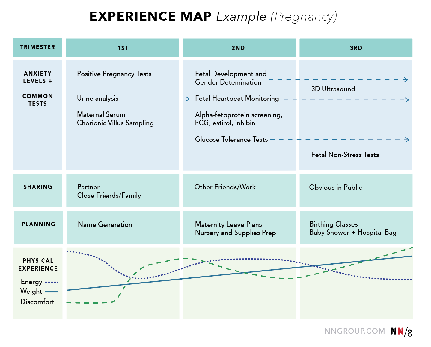 Experience Map UX Mapping Cheat Sheet NN/g