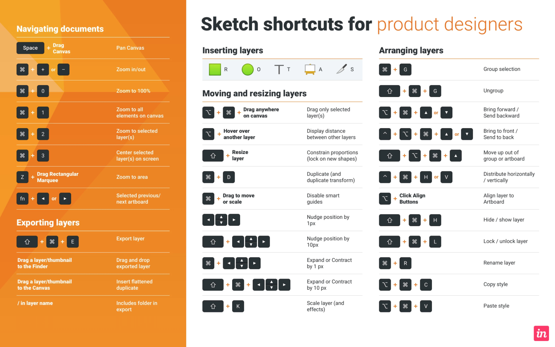 Sketch shortcuts